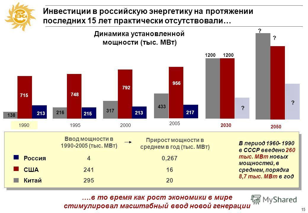 14 Параметры развития ЕЭС СССР до 1990 г. 19551960196519701975198019851990 Рост произведенного национального дохода (%) 100156212309409500570625 Рост производства электроэнергии (%) 1001722984356107609071014 УМ электростанций (тыс. МВт)29,153,9104,91