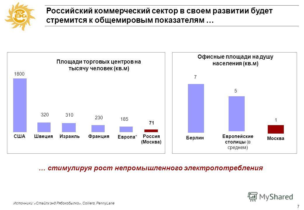6 Структура потребления Московский регион 55% 45% 66% 34% 1990 2005 Промышленность Непромышленные потребители Структура электропотребления в Московском регионе Непромышленные потребители – основная движущая сила роста электропотребления в стране Тенд