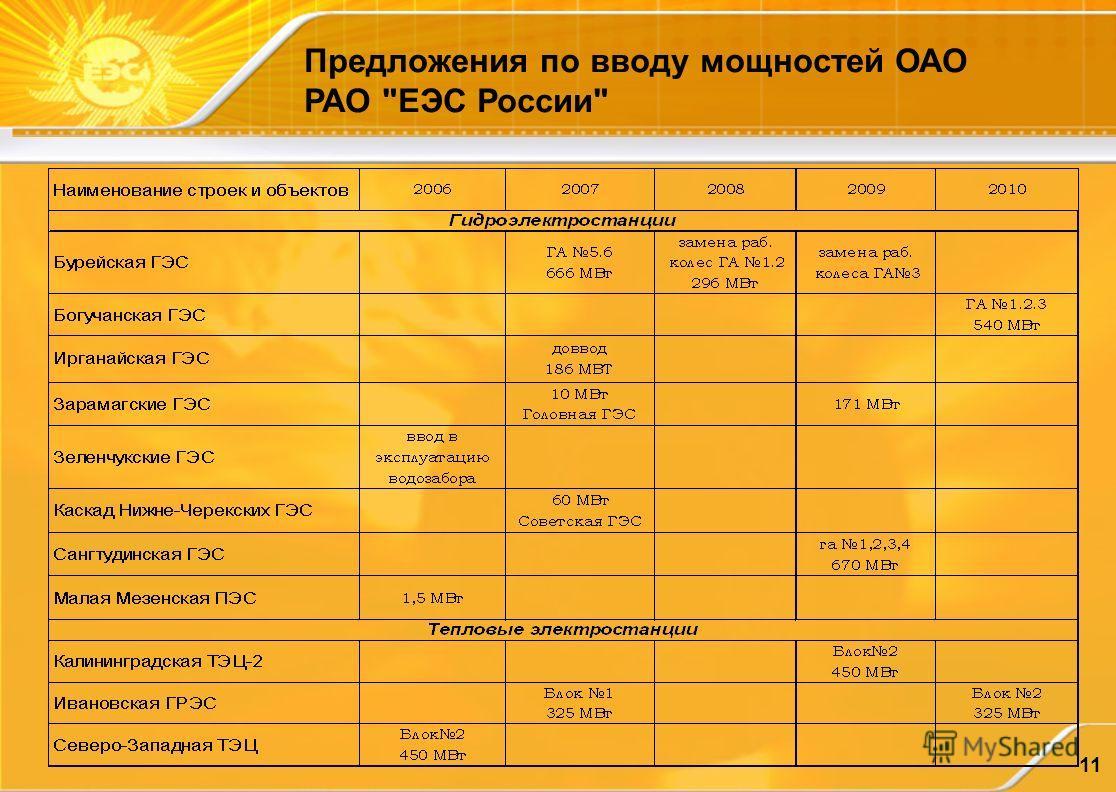 11 Предложения по вводу мощностей ОАО РАО ЕЭС России