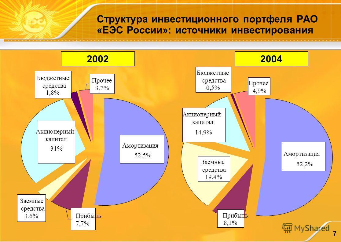7 Структура инвестиционного портфеля РАО «ЕЭС России»: источники инвестирования Бюджетные средства 1,8% Прибыль 7,7% Акционерный капитал 31% Амортизация 52,5% Прочее 3,7% Заемные средства 3,6% Акционерный капитал 14,9% Прочее 4,9% Прибыль 8,1% Заемны