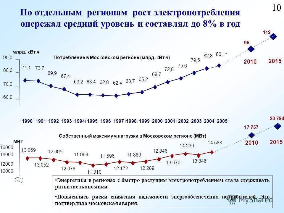 10 Энергетика в регионах с быстро растущим электропотреблением стала сдерживать развитие экономики. Повысились риски снижения надежности энергообеспечения потребителей. Это подтвердила московская авария. 74,1 73,7 69,9 67,4 63,263,4 62,8 62,4 63,7 65