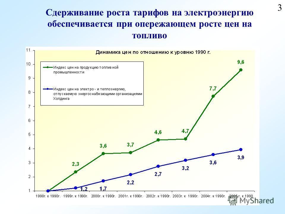 3 Сдерживание роста тарифов на электроэнергию обеспечивается при опережающем росте цен на топливо
