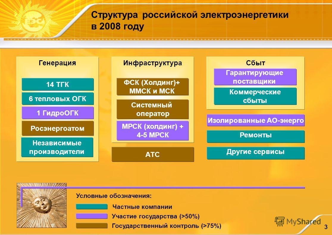 3 Сбыт Структура российской электроэнергетики в 2008 году Генерация 6 тепловых ОГК АТС 14 ТГК Изолированные АО-энерго Гарантирующие поставщики 1 ГидроОГК Росэнергоатом Инфраструктура Системный оператор ФСК (Холдинг)+ ММСК и МСК МРСК (холдинг) + 4-5 М