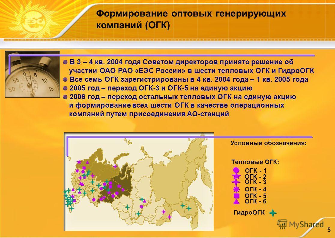 5 Формирование оптовых генерирующих компаний (ОГК) Тепловые ОГК: ОГК - 1 ОГК - 2 ОГК - 3 ОГК - 4 ОГК - 5 ОГК - 6 ГидроОГК В 3 – 4 кв. 2004 года Советом директоров принято решение об участии ОАО РАО «ЕЭС России» в шести тепловых ОГК и ГидроОГК Все сем