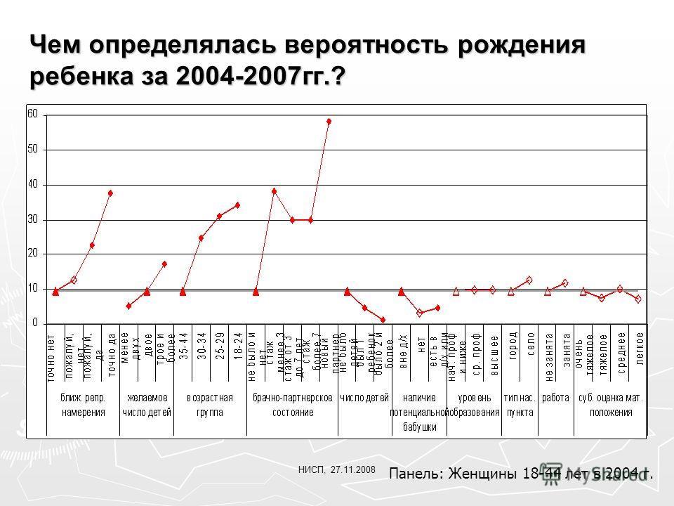 НИСП, 27.11.2008 Чем определялась вероятность рождения ребенка за 2004-2007гг.? Панель: Женщины 18-44 лет в 2004 г.