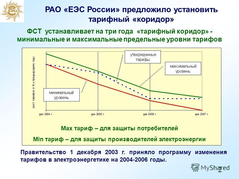 РАО «ЕЭС России» предложило установить тарифный «коридор» Правительство 1 декабря 2003 г. приняло программу изменения тарифов в электроэнергетике на 2004-2006 годы. ФСТ устанавливает на три года «тарифный коридор» - минимальные и максимальные предель