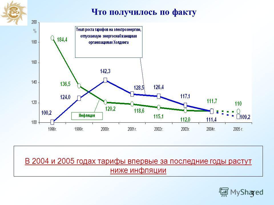 Что получилось по факту В 2004 и 2005 годах тарифы впервые за последние годы растут ниже инфляции 3