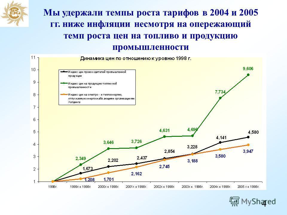 Мы удержали темпы роста тарифов в 2004 и 2005 гг. ниже инфляции несмотря на опережающий темп роста цен на топливо и продукцию промышленности 4