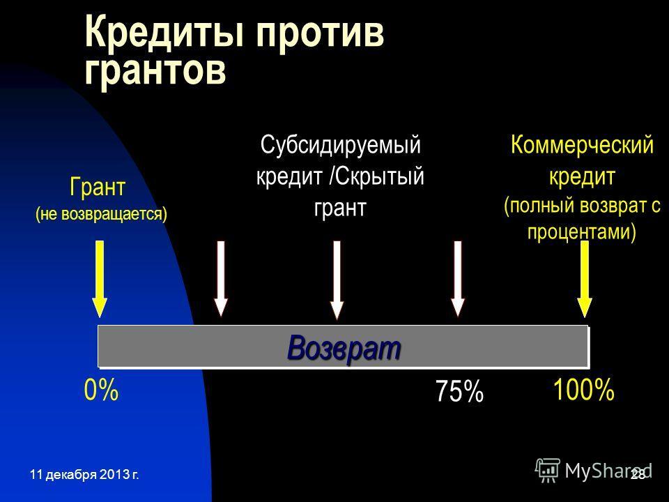 11 декабря 2013 г.28 Кредиты против грантов ВозвратВозврат Грант (не возвращается) Коммерческий кредит (полный возврат с процентами) 0%100% 75% Субсидируемый кредит /Скрытый грант