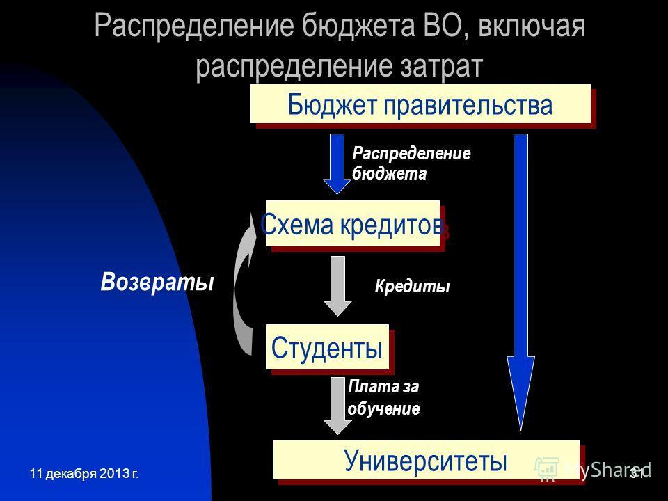 11 декабря 2013 г.31 Распределение бюджета ВО, включая распределение затрат Университеты Распределение бюджета Кредиты Плата за обучение Студенты Схема кредитов Бюджет правительства Возвраты