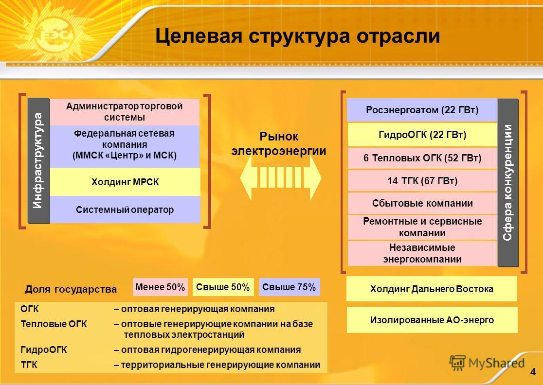 4 Ремонтные и сервисные компании Изолированные АО-энерго Администратор торговой системы Федеральная сетевая компания (ММСК «Центр» и МСК) Холдинг МРСК Системный оператор Холдинг Дальнего Востока Рынок электроэнергии Росэнергоатом (22 ГВт) ГидроОГК (2