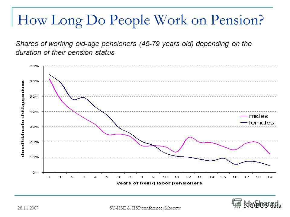 28.11.2007 SU-HSE & IISP conference, Moscow How Long Do People Work on Pension? Shares of working old-age pensioners (45-79 years old) depending on the duration of their pension status NOBUS data