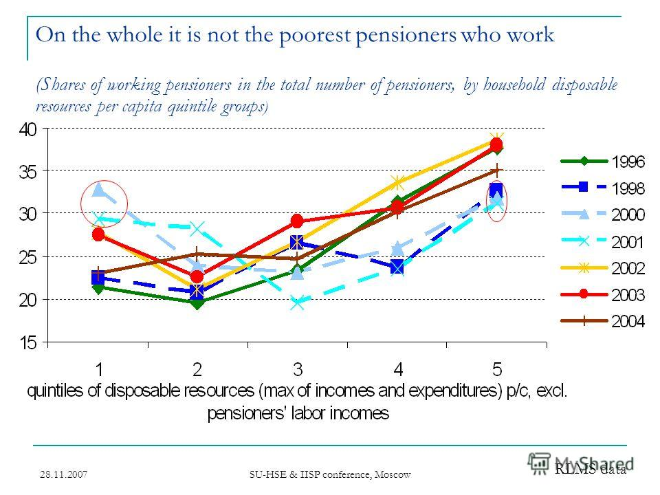 28.11.2007 SU-HSE & IISP conference, Moscow On the whole it is not the poorest pensioners who work (Shares of working pensioners in the total number of pensioners, by household disposable resources per capita quintile groups ) RLMS data