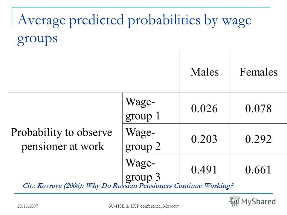 28.11.2007 SU-HSE & IISP conference, Moscow Average predicted probabilities by wage groups MalesFemales Probability to observe pensioner at work Wage- group 1 0.0260.078 Wage- group 2 0.2030.292 Wage- group 3 0.4910.661 Cit.: Kovrova (2006): Why Do R