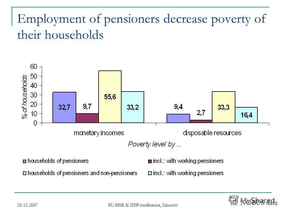 28.11.2007 SU-HSE & IISP conference, Moscow Employment of pensioners decrease poverty of their households NOBUS data