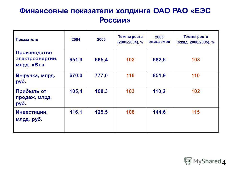 4 Финансовые показатели холдинга ОАО РАО «ЕЭС России» Показатель20042005 Темпы роста (2005/2004), % 2006 ожидаемое Темпы роста (ожид. 2006/2005), % Производство электроэнергии, млрд. кВт.ч. 651,9665,4102682,6103 Выручка, млрд. руб. 670,0777,0116851,9