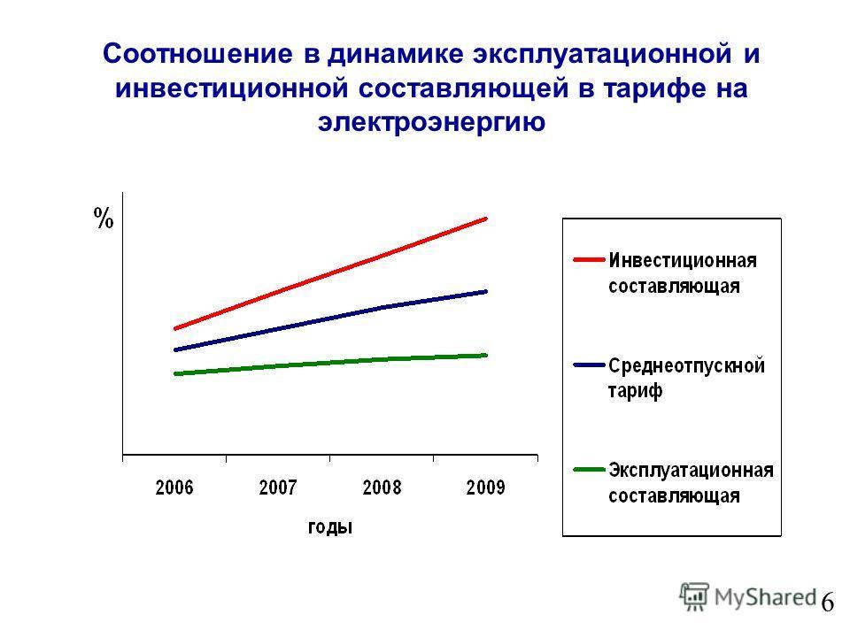 6 Соотношение в динамике эксплуатационной и инвестиционной составляющей в тарифе на электроэнергию