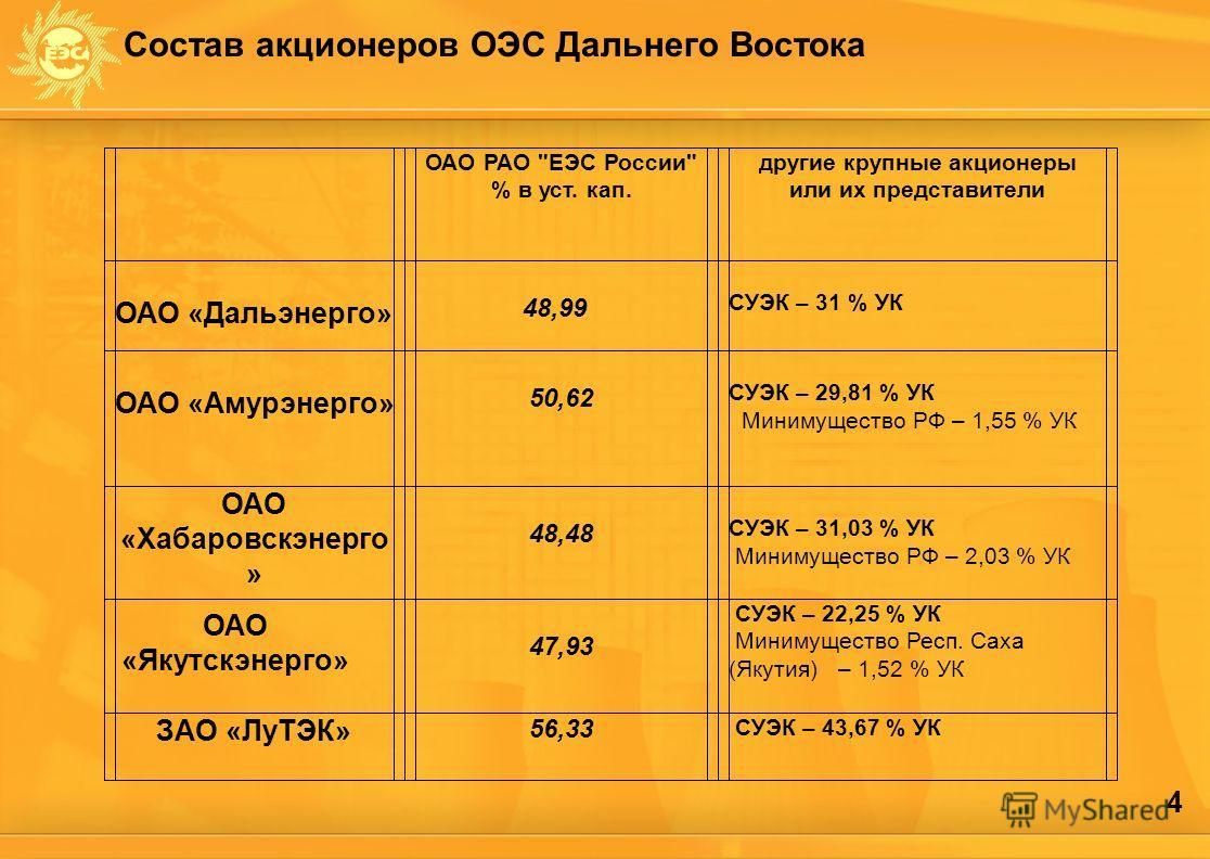4 Состав акционеров ОЭС Дальнего Востока ОАО «Якутскэнерго» ОАО РАО