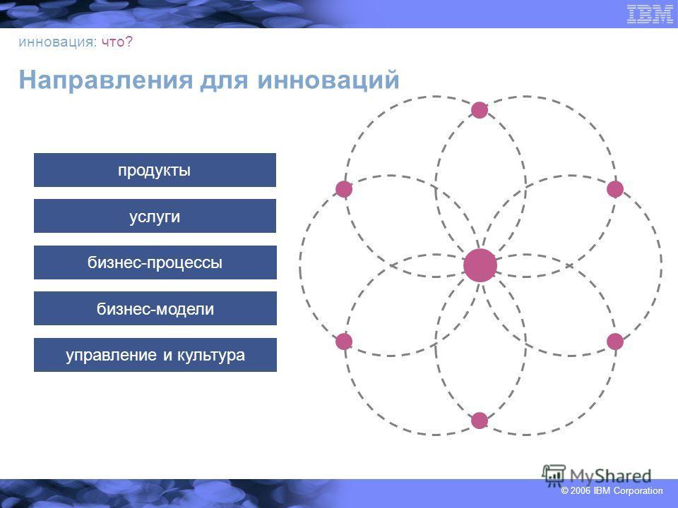 © 2006 IBM Corporation инновация: что? Направления для инноваций продукты услуги бизнес-процессы бизнес-модели управление и культура