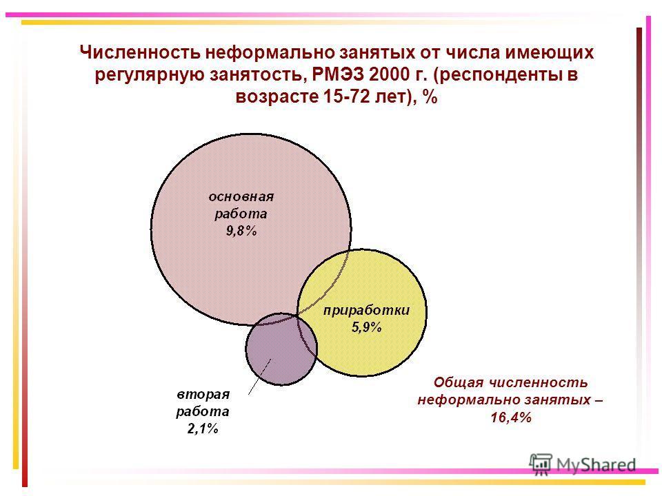 Численность неформально занятых от числа имеющих регулярную занятость, РМЭЗ 2000 г. (респонденты в возрасте 15-72 лет), % Общая численность неформально занятых – 16,4%