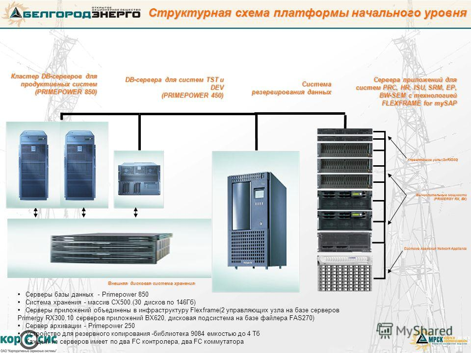 Структурная схема платформы начального уровня Кластер DB-серверов для продуктивных систем (PRIMEPOWER 850) DB-сервера для систем TST и DEV (PRIMEPOWER 450) Система резервирования данных Сервера приложений для систем PRC, HR, ISU, SRM, EP, BW-SEM с те
