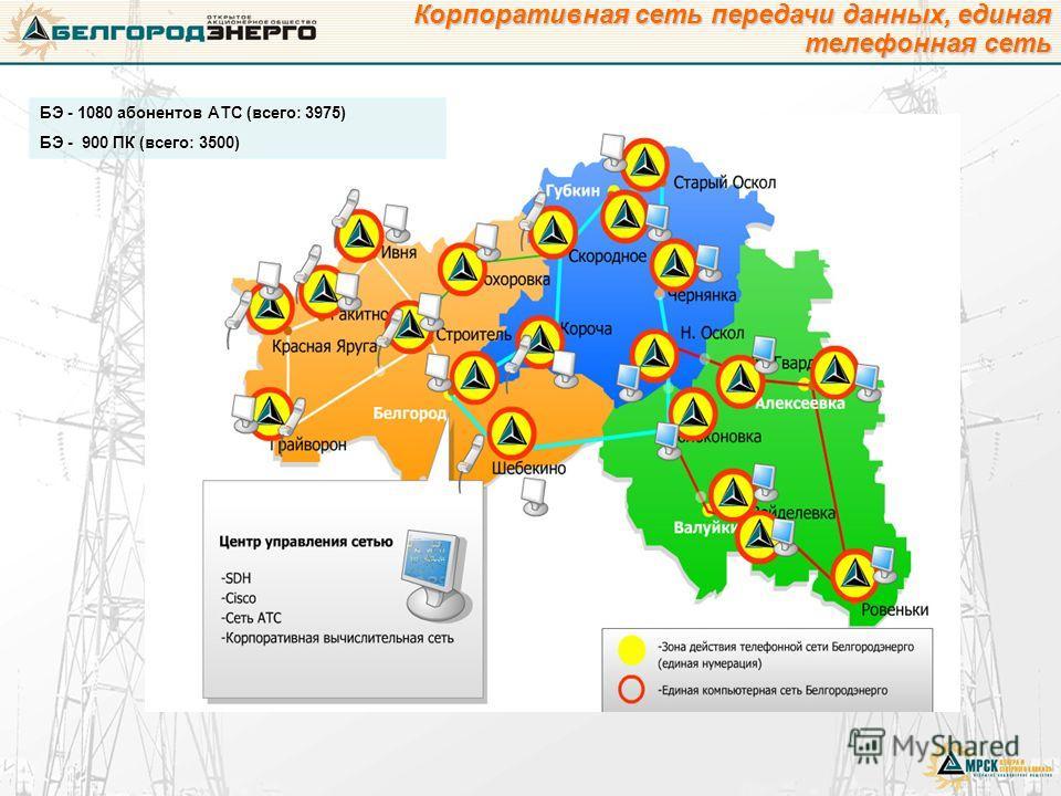 БЭ - 1080 абонентов АТС (всего: 3975) БЭ - 900 ПК (всего: 3500) Корпоративная сеть передачи данных, единая телефонная сеть