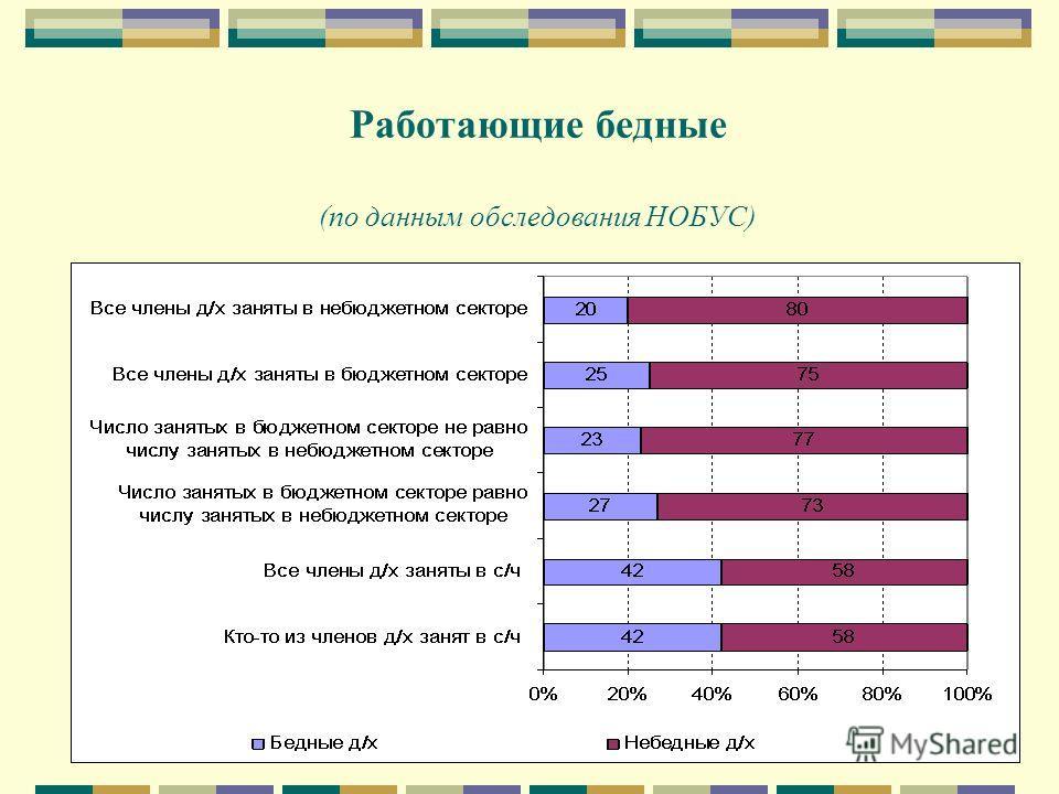 Работающие бедные (по данным обследования НОБУС)