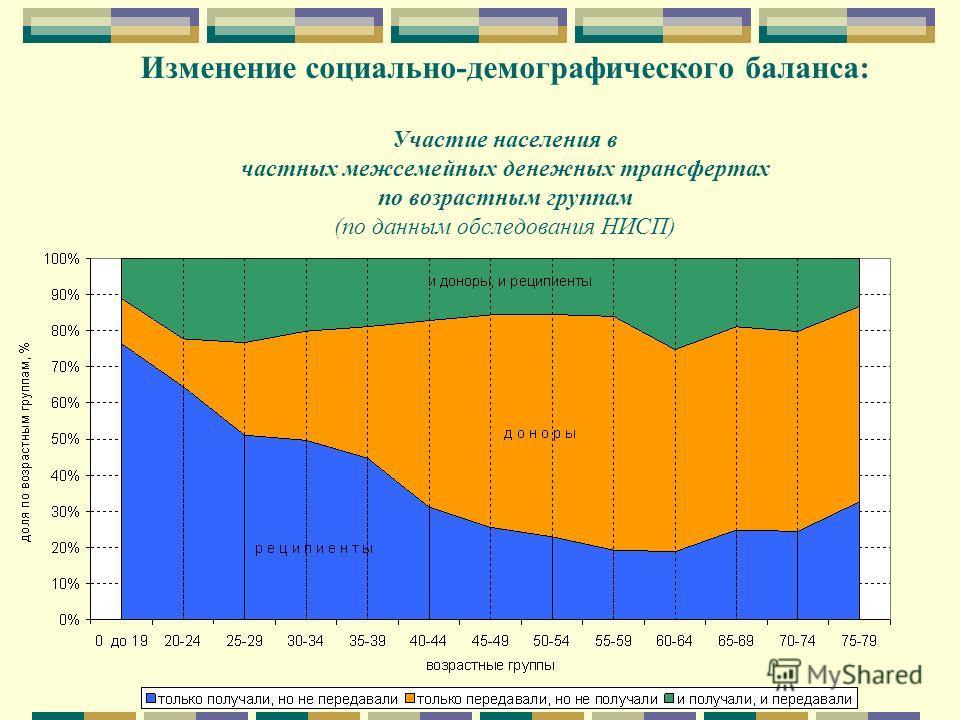 Изменение социально-демографического баланса: Участие населения в частных межсемейных денежных трансфертах по возрастным группам (по данным обследования НИСП)