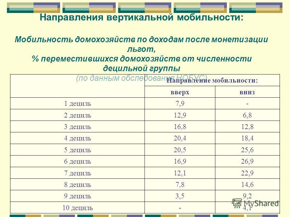 Направления вертикальной мобильности: Мобильность домохозяйств по доходам после монетизации льгот, % переместившихся домохозяйств от численности децильной группы (по данным обследования НОБУС) Направление мобильности: вверхвниз 1 дециль7,97,9- 2 деци