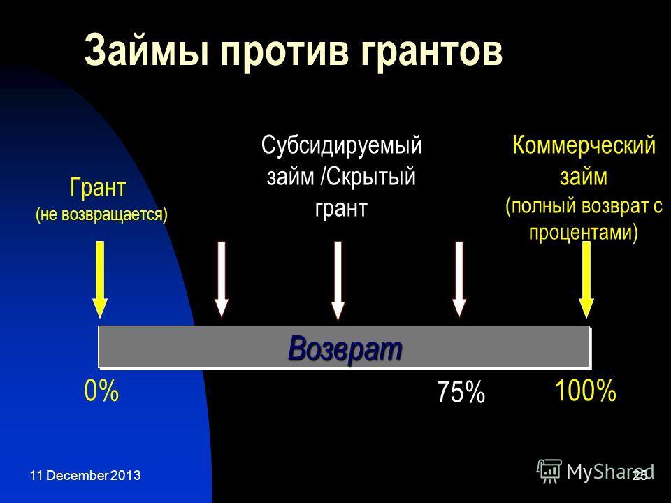 11 December 201325 Займы против грантов ВозвратВозврат Грант (не возвращается) Коммерческий займ (полный возврат с процентами) 0%100% 75% Субсидируемый займ /Скрытый грант