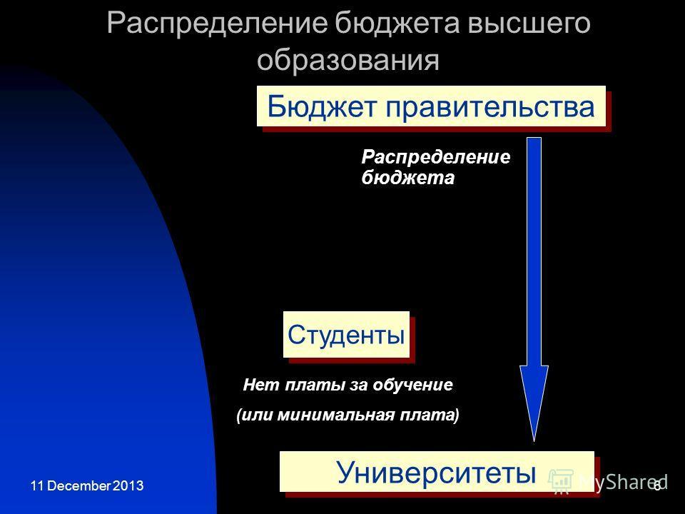11 December 20136 Распределение бюджета высшего образования Университеты Распределение бюджета Нет платы за обучение ( или минимальная плата ) Студенты Бюджет правительства