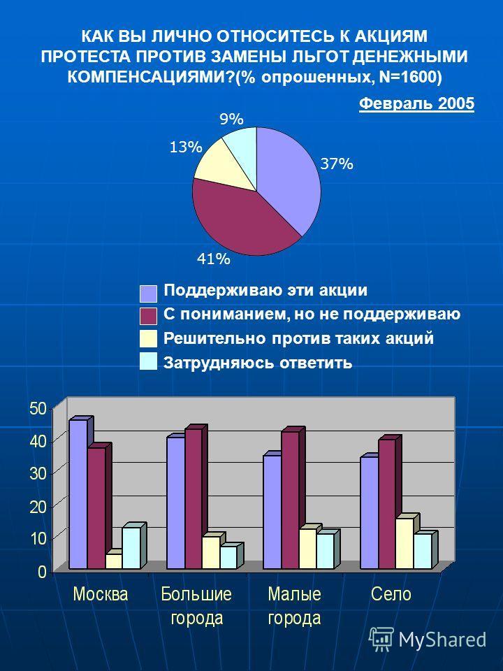 КАК ВЫ ЛИЧНО ОТНОСИТЕСЬ К АКЦИЯМ ПРОТЕСТА ПРОТИВ ЗАМЕНЫ ЛЬГОТ ДЕНЕЖНЫМИ КОМПЕНСАЦИЯМИ?(% опрошенных, N=1600) 41% 37% 13%13% 9%9% Поддерживаю эти акции С пониманием, но не поддерживаю Решительно против таких акций Затрудняюсь ответить Февраль 2005