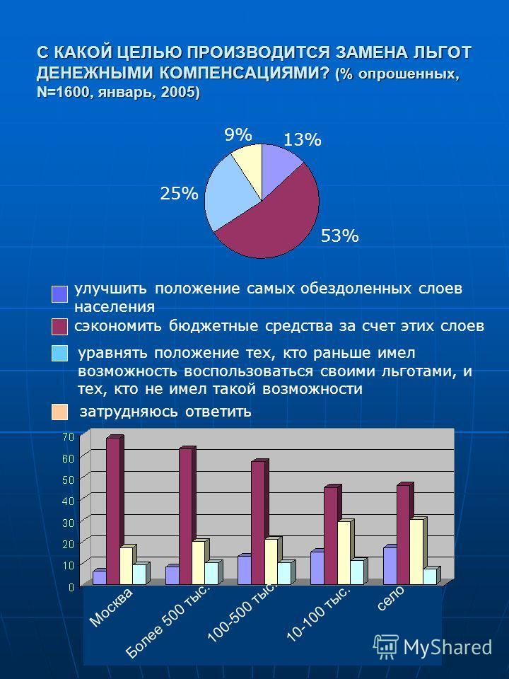 С КАКОЙ ЦЕЛЬЮ ПРОИЗВОДИТСЯ ЗАМЕНА ЛЬГОТ ДЕНЕЖНЫМИ КОМПЕНСАЦИЯМИ? (% опрошенных, N=1600, январь, 2005) Москва Более 500 тыс. 100-500 тыс. 10-100 тыс. село улучшить положение самых обездоленных слоев населения сэкономить бюджетные средства за счет этих