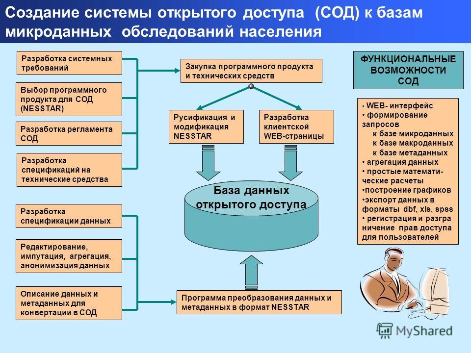 Создание системы открытого доступа (СОД) к базам микроданных обследований населения Разработка системных требований Выбор программного продукта для СОД (NESSTAR) Разработка регламента СОД Разработка спецификации данных Разработка спецификаций на техн