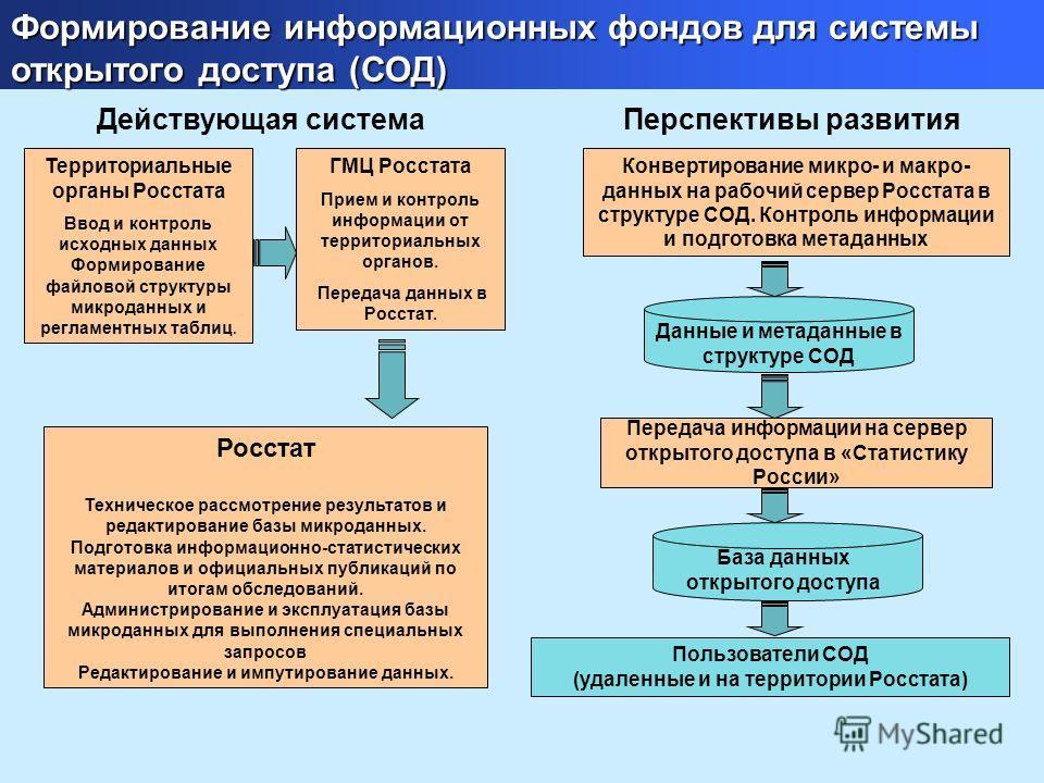 Формирование информационных фондов для базы открытого доступа (БОД) Формирование информационных фондов для системы открытого доступа (СОД) Территориальные органы Росстата Ввод и контроль исходных данных Формирование файловой структуры микроданных и р
