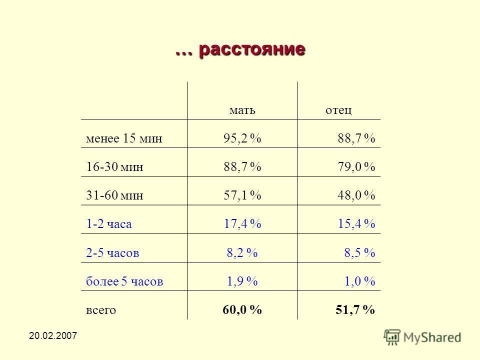 20.02.2007 … расстояние матьотец менее 15 мин95,2 %88,7 % 16-30 мин88,7 %79,0 % 31-60 мин57,1 %48,0 % 1-2 часа17,4 %15,4 % 2-5 часов8,2 %8,5 % более 5 часов1,9 %1,0 % всего60,0 %51,7 %