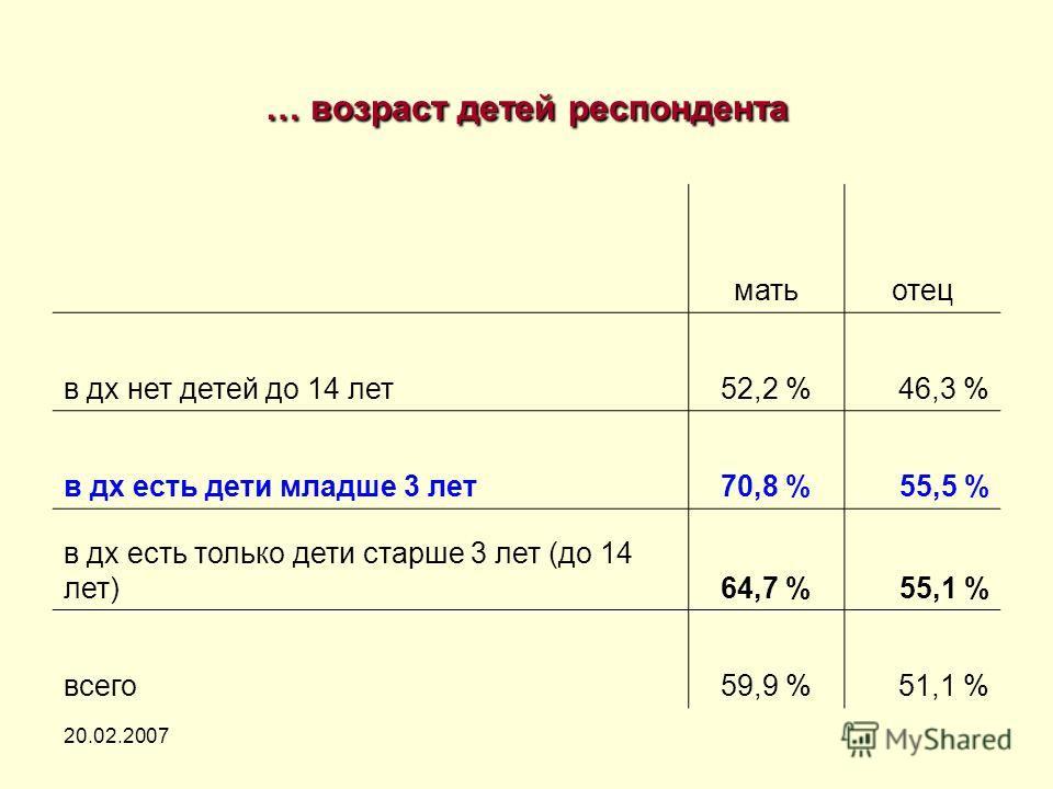 20.02.2007 … возраст детей респондента матьотец в дх нет детей до 14 лет52,2 %46,3 % в дх есть дети младше 3 лет70,8 %55,5 % в дх есть только дети старше 3 лет (до 14 лет)64,7 %55,1 % всего59,9 %51,1 %