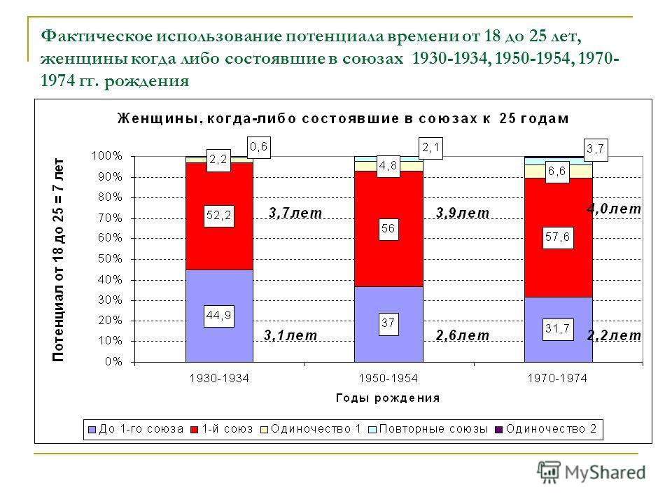 Фактическое использование потенциала времени от 18 до 25 лет, женщины когда либо состоявшие в союзах 1930-1934, 1950-1954, 1970- 1974 гг. рождения