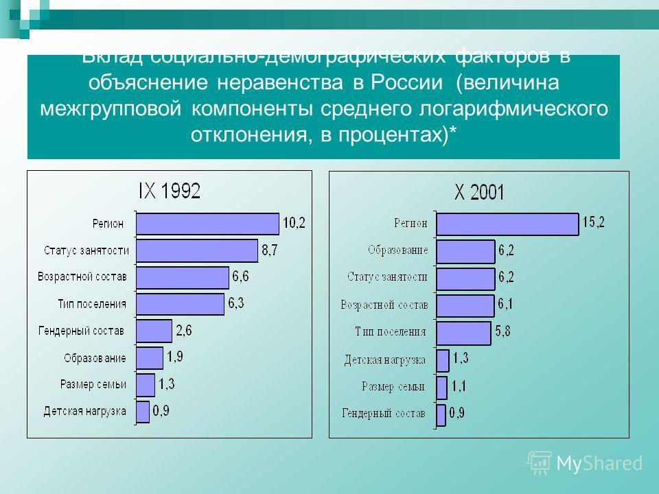 Вклад социально-демографических факторов в объяснение неравенства в России (величина межгрупповой компоненты среднего логарифмического отклонения, в процентах)*