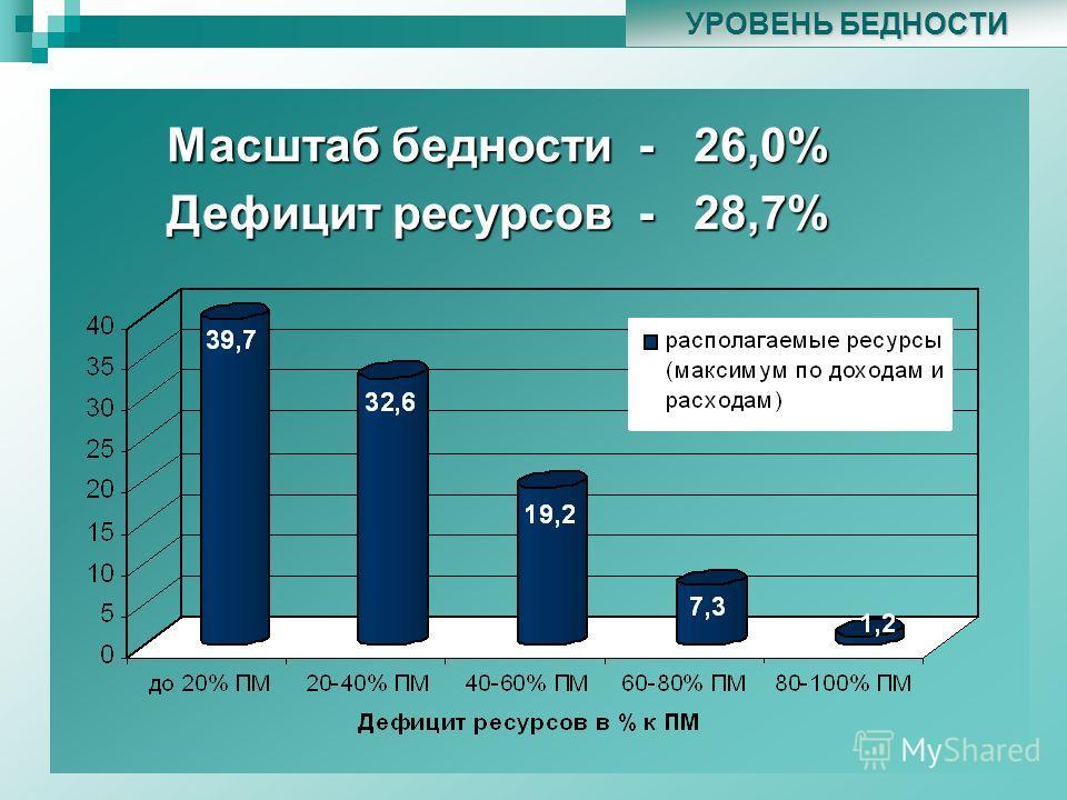 УРОВЕНЬ БЕДНОСТИ У Масштаб бедности - 26,0% Дефицит ресурсов - 28,7%