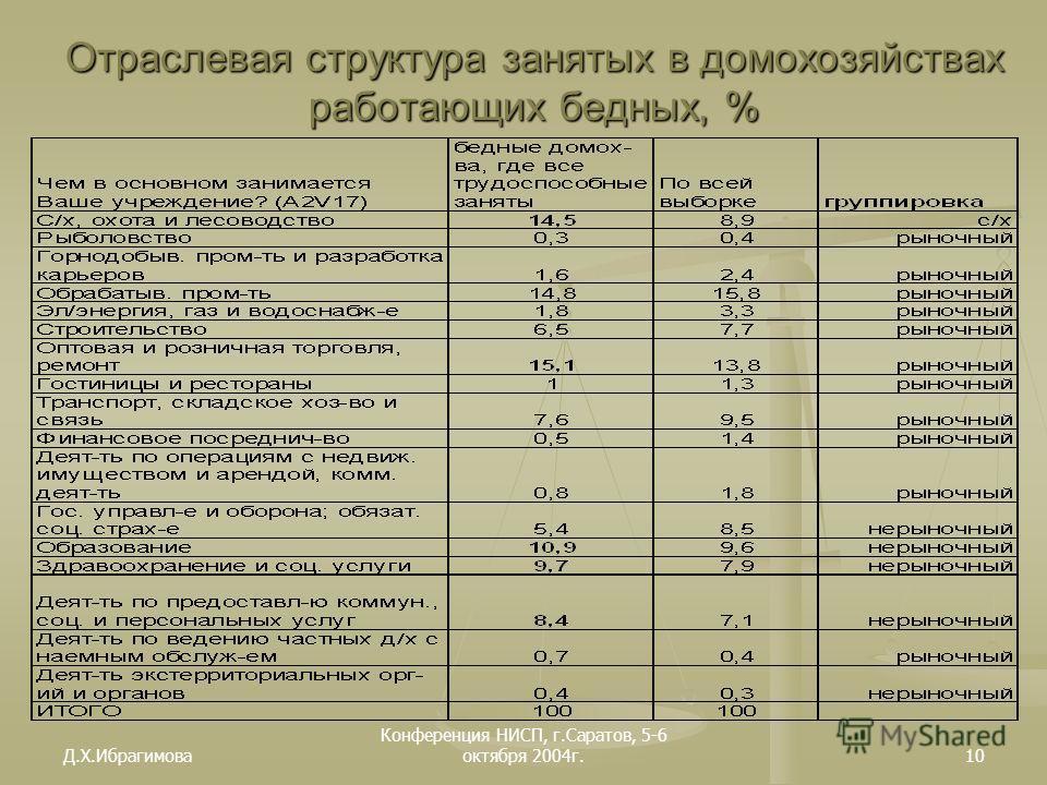 Д.Х.Ибрагимова Конференция НИСП, г.Саратов, 5-6 октября 2004г.10 Отраслевая структура занятых в домохозяйствах работающих бедных, %