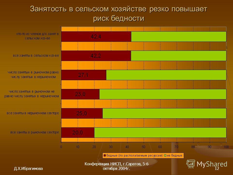 Д.Х.Ибрагимова Конференция НИСП, г.Саратов, 5-6 октября 2004г.12 Занятость в сельском хозяйстве резко повышает риск бедности