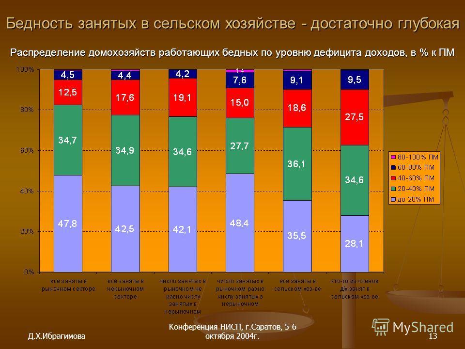 Д.Х.Ибрагимова Конференция НИСП, г.Саратов, 5-6 октября 2004г.13 Бедность занятых в сельском хозяйстве - достаточно глубокая Распределение домохозяйств работающих бедных по уровню дефицита доходов, в % к ПМ