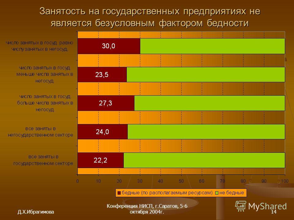 Д.Х.Ибрагимова Конференция НИСП, г.Саратов, 5-6 октября 2004г.14 Занятость на государственных предприятиях не является безусловным фактором бедности