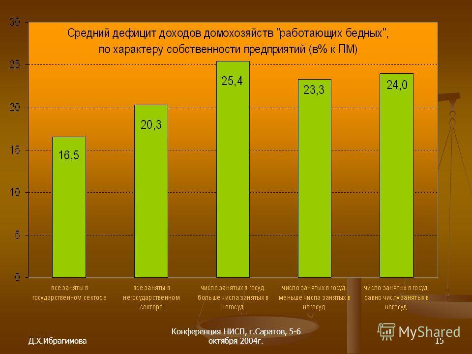Д.Х.Ибрагимова Конференция НИСП, г.Саратов, 5-6 октября 2004г.15
