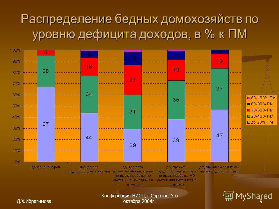 Д.Х.Ибрагимова Конференция НИСП, г.Саратов, 5-6 октября 2004г.9 Распределение бедных домохозяйств по уровню дефицита доходов, в % к ПМ