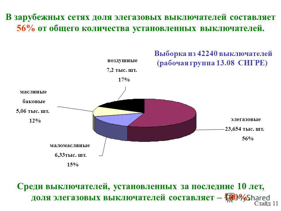 В зарубежных сетях доля элегазовых выключателей составляет 56% от общего количества установленных выключателей. Среди выключателей, установленных за последние 10 лет, доля элегазовых выключателей составляет – 100%. элегазовые 23,654 тыс. шт. 56% мало
