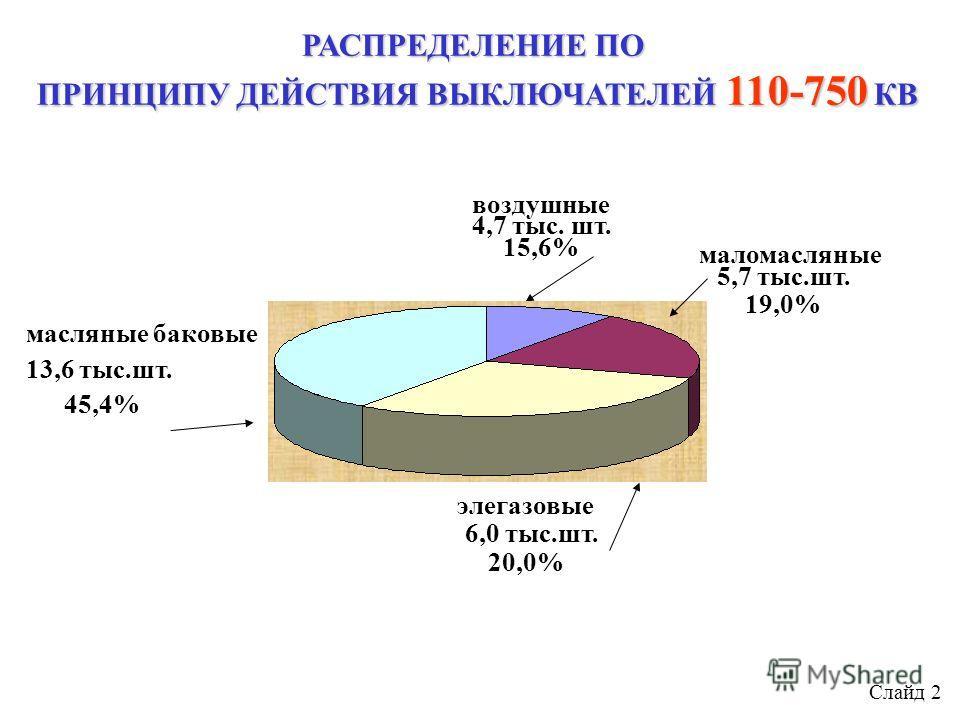РАСПРЕДЕЛЕНИЕ ПО ПРИНЦИПУ ДЕЙСТВИЯ ВЫКЛЮЧАТЕЛЕЙ 110-750 КВ масляные баковые 13,6 тыс.шт. 45,4% воздушные 4,7 тыс. шт. 15,6% элегазовые 6,0 тыс.шт. 20,0% маломасляные 5,7 тыс.шт. 19,0% Слайд 2