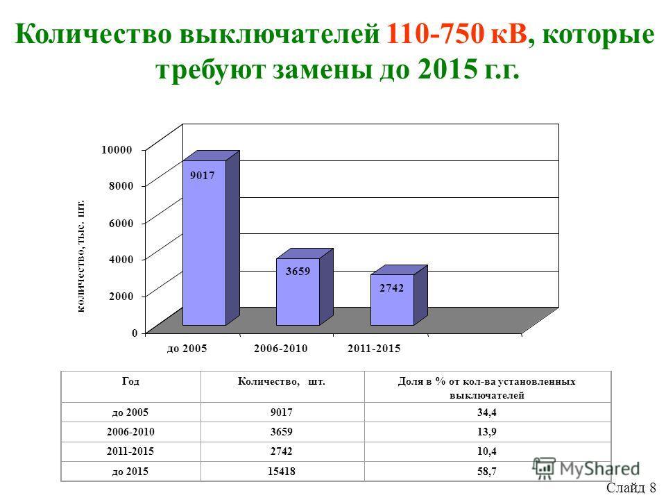 Количество выключателей 110-750 кВ, которые требуют замены до 2015 г.г. ГодКоличество, шт.Доля в % от кол-ва установленных выключателей до 2005901734,4 2006-2010365913,9 2011-2015274210,4 до 20151541858,7 9017 3659 2742 0 2000 4000 6000 8000 10000 ко