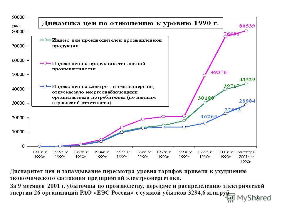6 Диспаритет цен и запаздывание пересмотра уровня тарифов привели к ухудшению экономического состояния предприятий электроэнергетики. За 9 месяцев 2001 г. убыточны по производству, передаче и распределению электрической энергии 26 организаций РАО «ЕЭ